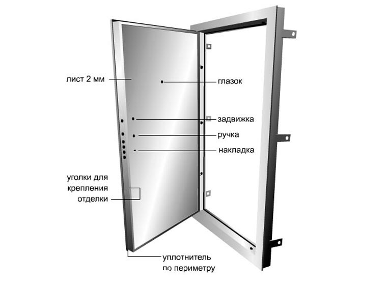 двери металлические толщина мм